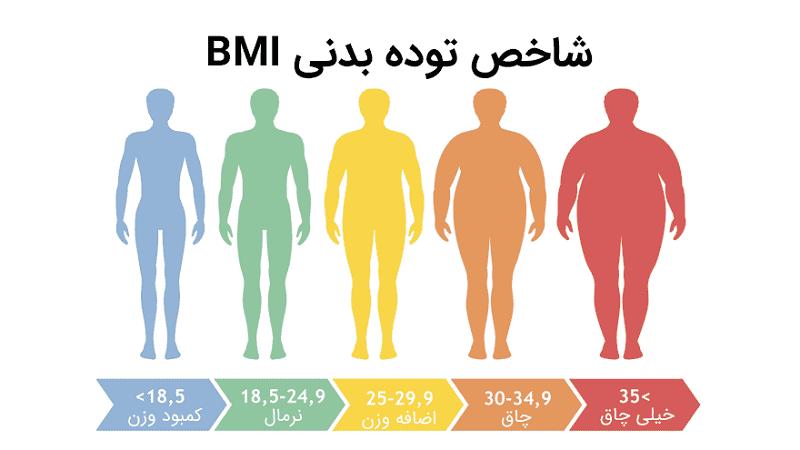 چگونه بفهمیم کمبود وزن داریم؟   بهترین متخصص تغذیه و رژیم درمانی اصفهان